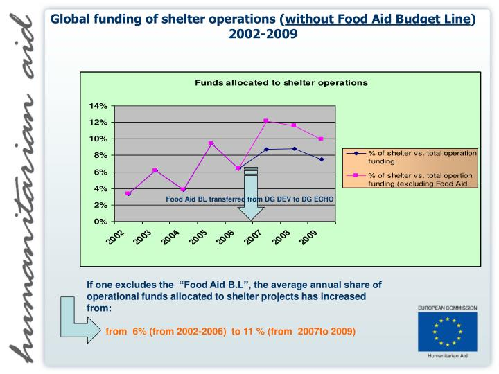 Global funding of shelter operations (
