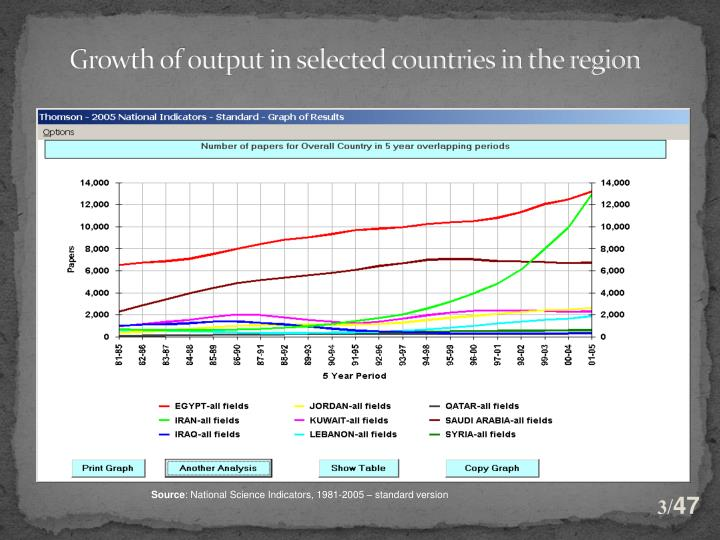 Growth of output in selected countries in the region