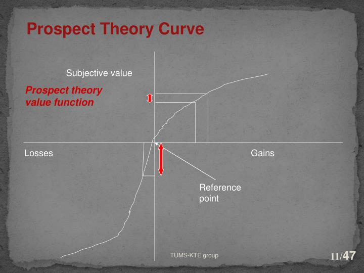 Prospect Theory Curve