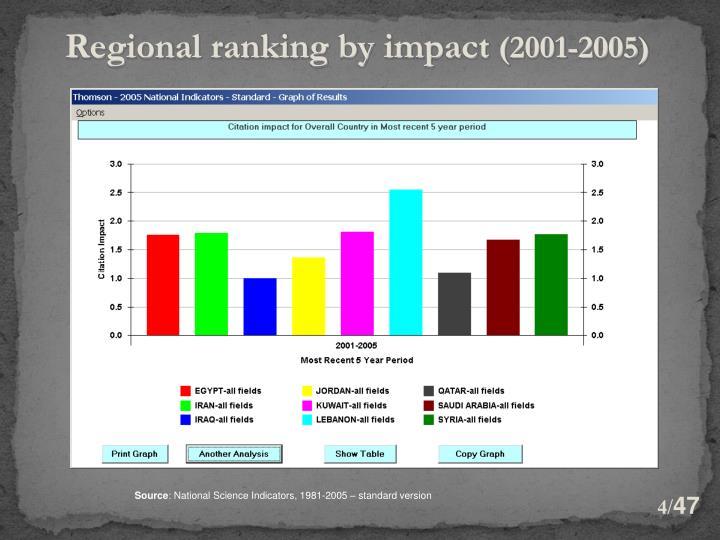 Regional ranking by impact