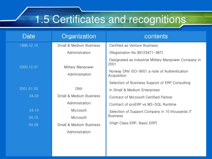 1.5 Certificates and recognitions