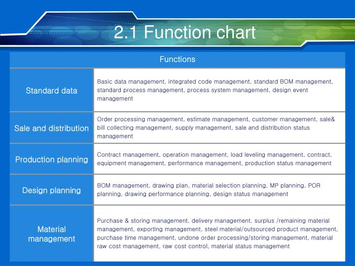 2.1 Function chart
