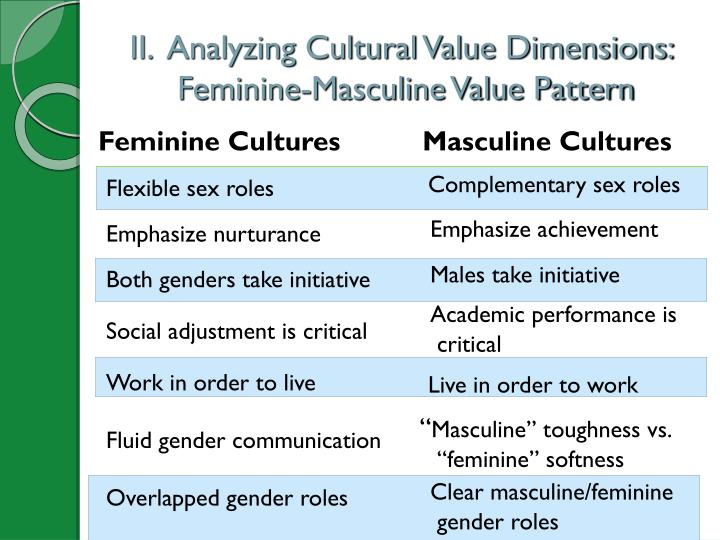 gender roles throughout various cultures essay Motivated by the women's rights movement and various other movements gender roles have begun  throughout the 20th  in many cultures, gender roles,.