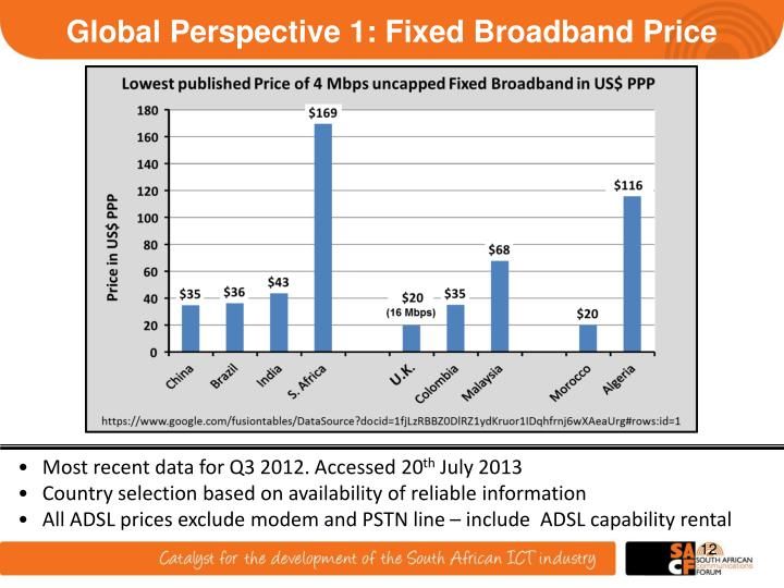 Global Perspective 1: Fixed Broadband Price
