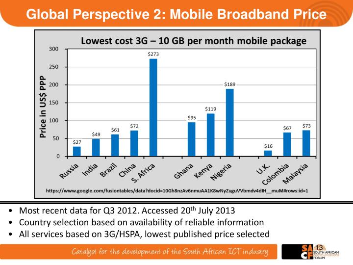 Global Perspective 2: Mobile Broadband Price