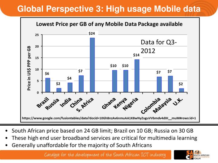 Global Perspective 3: High usage Mobile data