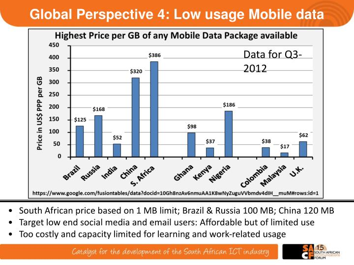 Global Perspective 4: Low usage Mobile data