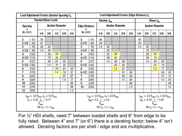 """For ½"""" HDI shells, need 7"""" between loaded shells and 6"""" from edge to be fully rated.  Between 4"""" and 7"""" (or 6"""") there is a derating factor; below 4"""" isn't allowed.  Derating factors are per shell / edge and are multiplicative."""