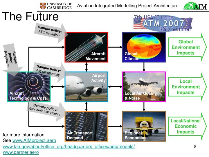 Aviation Integrated Modelling Project Architecture