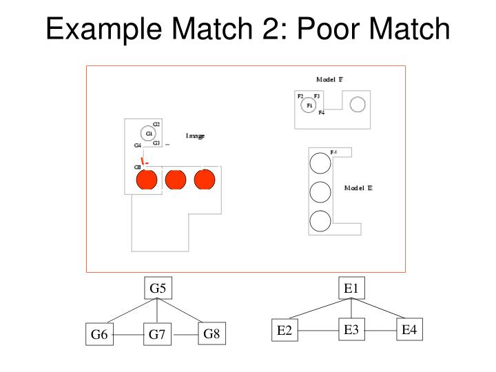 Example Match 2: Poor Match