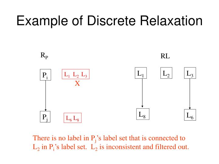 Example of Discrete Relaxation