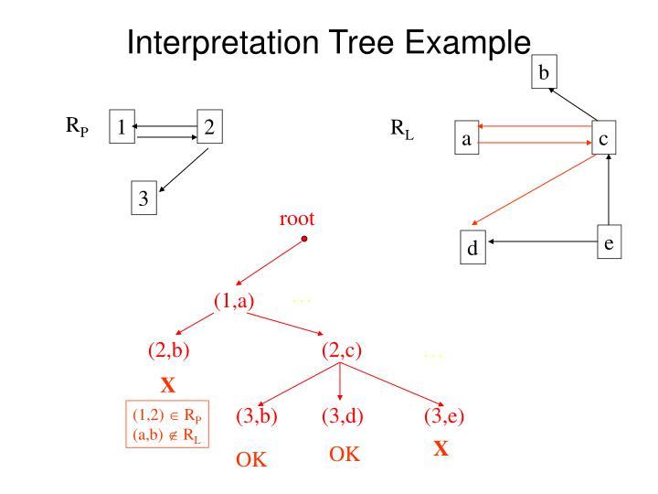Interpretation Tree Example