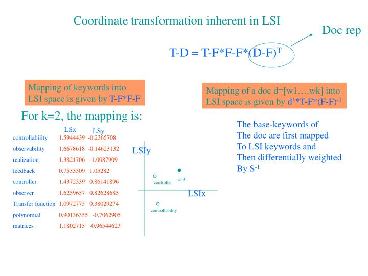 Coordinate transformation inherent in LSI