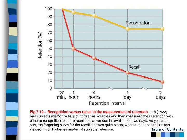 Fig 7.19 – Recognition versus recall in the measurement of retention.