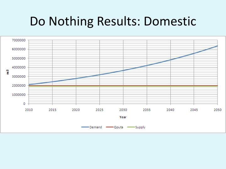 Do Nothing Results: Domestic
