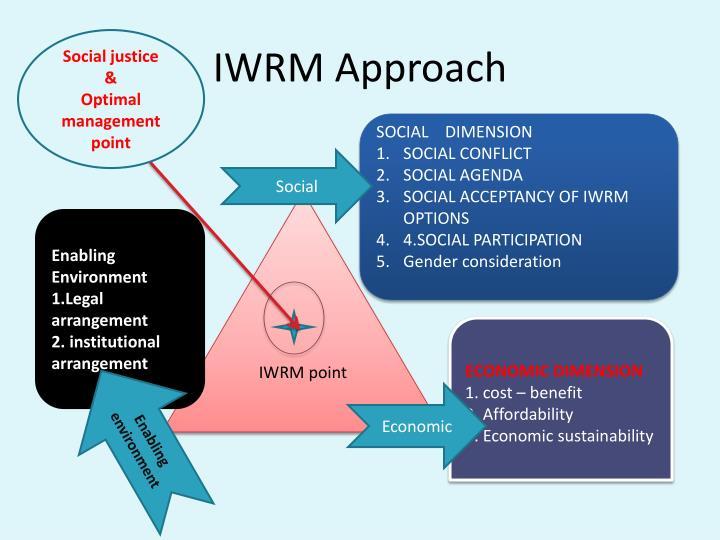 IWRM Approach