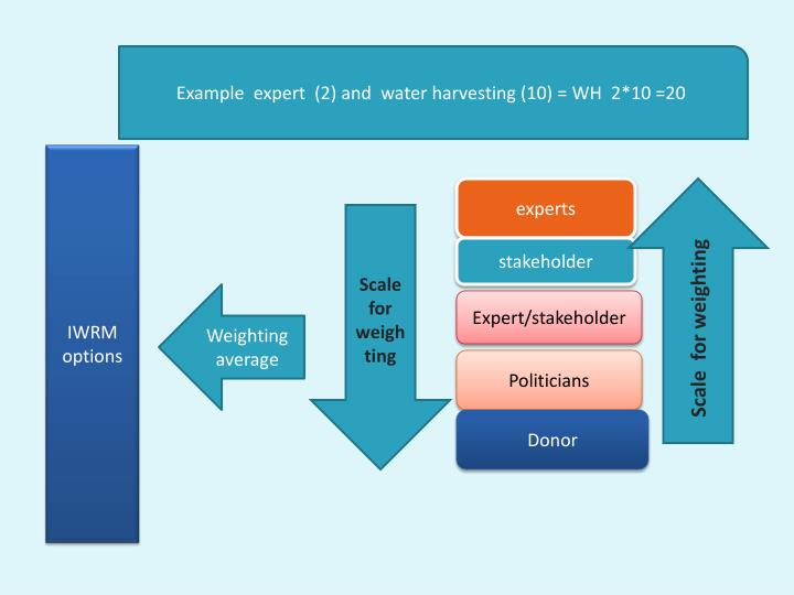 Example  expert  (2) and  water harvesting (10) = WH  2*10 =20