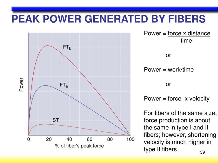 PEAK POWER GENERATED BY FIBERS