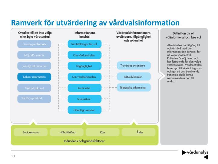 Ramverk för utvärdering av vårdvalsinformation