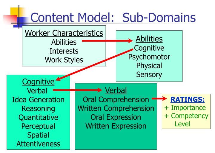 Content Model:  Sub-Domains