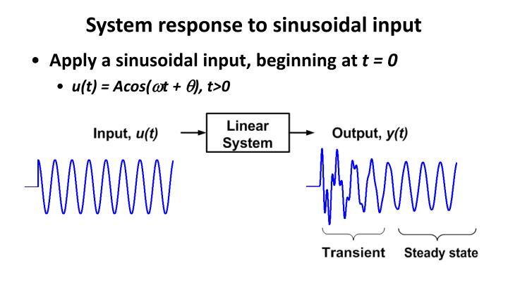 System response to sinusoidal input