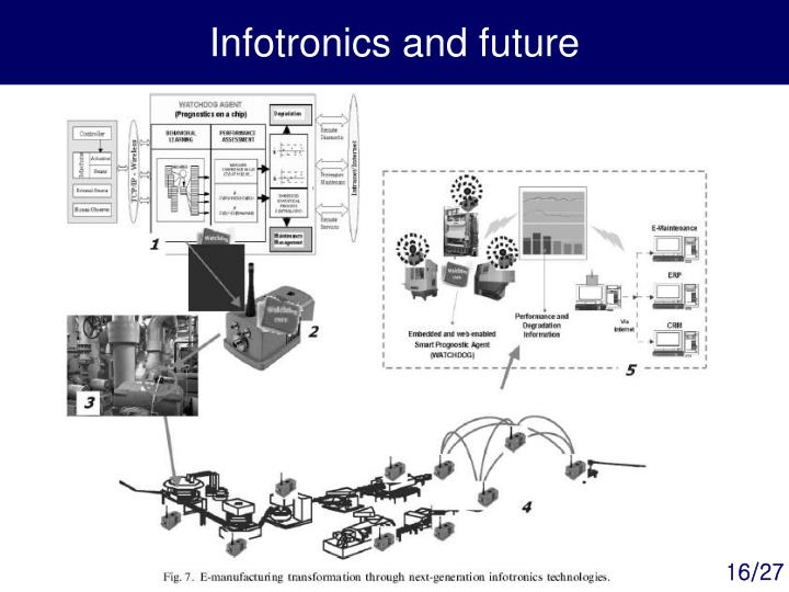Infotronics and future