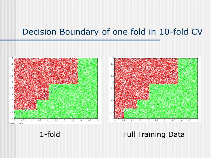 Decision Boundary of one fold in 10-fold CV