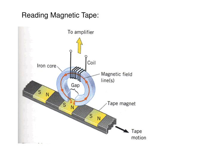 Reading Magnetic Tape: