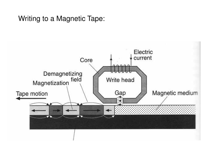 Writing to a Magnetic Tape: