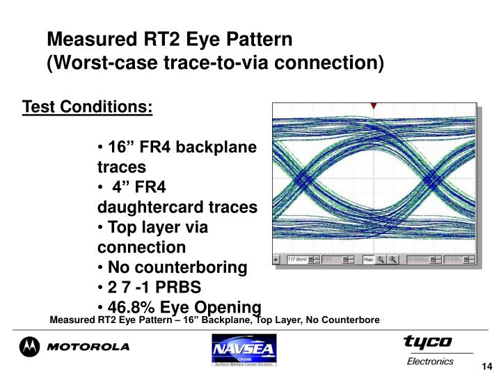 Measured RT2 Eye Pattern