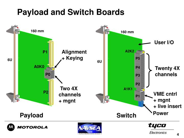 Payload and Switch Boards