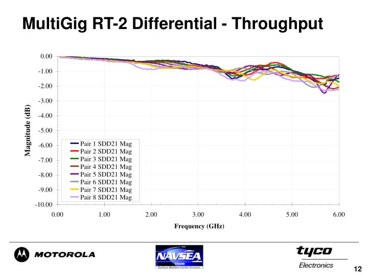 MultiGig RT-2 Differential - Throughput