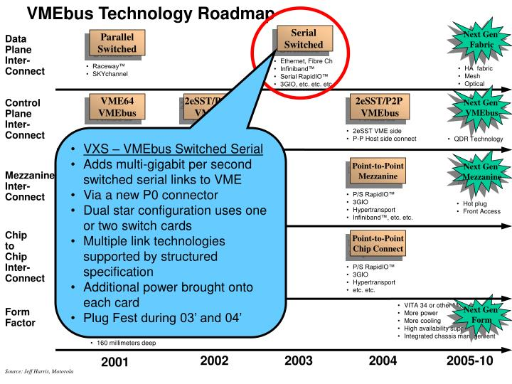 VMEbus Technology Roadmap