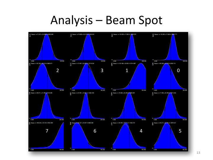 Analysis – Beam Spot
