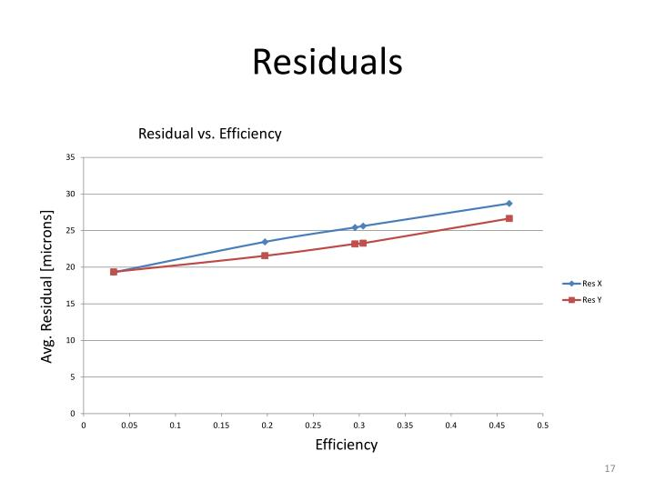 Residuals