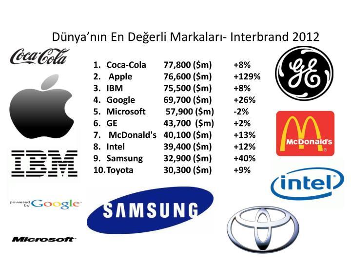 Dünya'nın En Değerli Markaları- Interbrand 2012