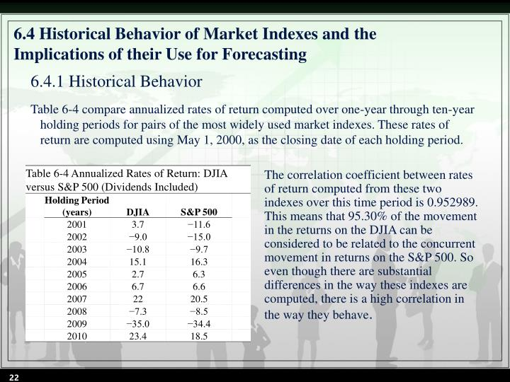 6.4 Historical Behavior of Market Indexes and the Implications of their Use for Forecasting