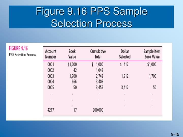 Figure 9.16 PPS Sample
