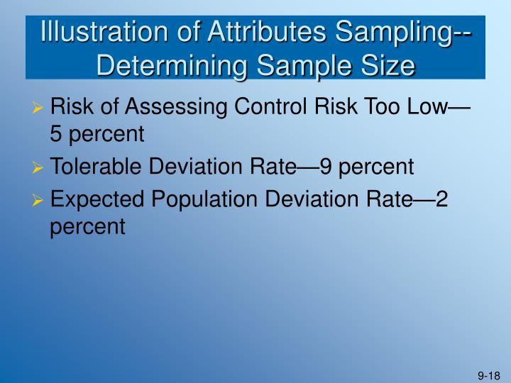 Illustration of Attributes Sampling--Determining Sample Size