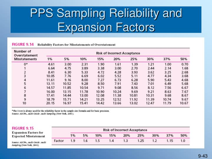 PPS Sampling Reliability and Expansion Factors