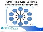 pcmh hub of wider delivery payment reform models acos
