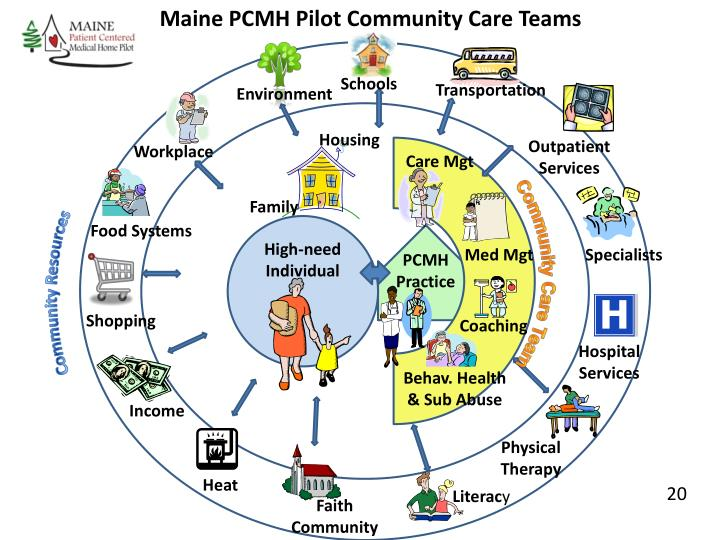 Maine PCMH Pilot Community Care Teams