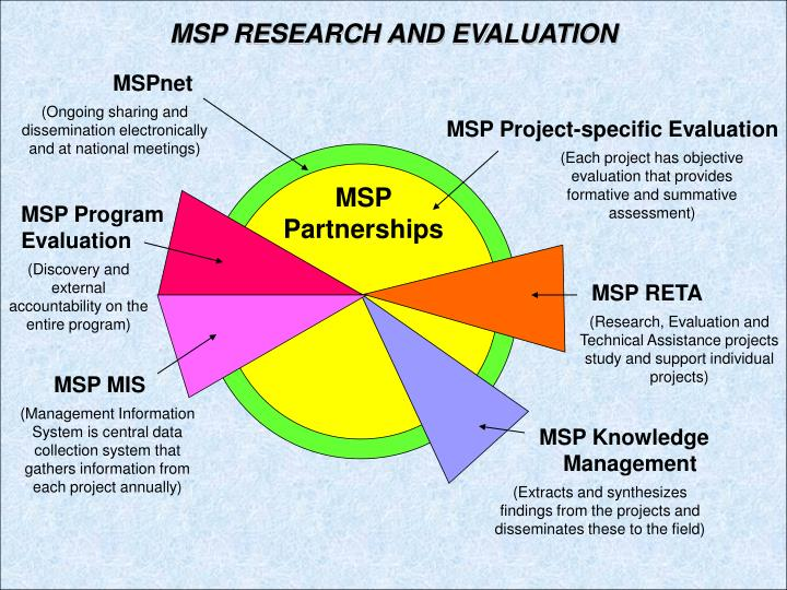 MSP RESEARCH AND EVALUATION