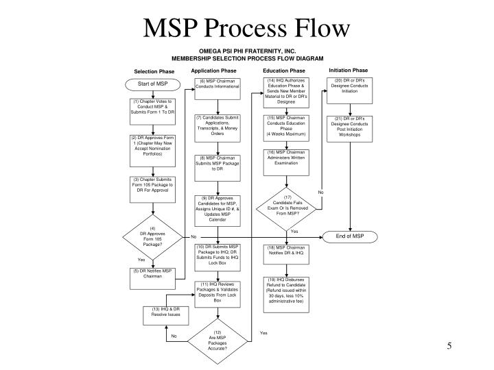 MSP Process Flow