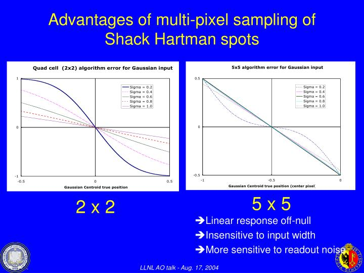 Advantages of multi-pixel sampling of Shack Hartman spots
