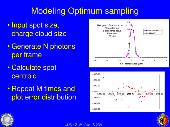 Modeling Optimum sampling
