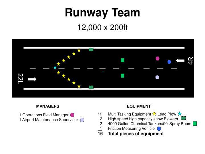 Runway Team