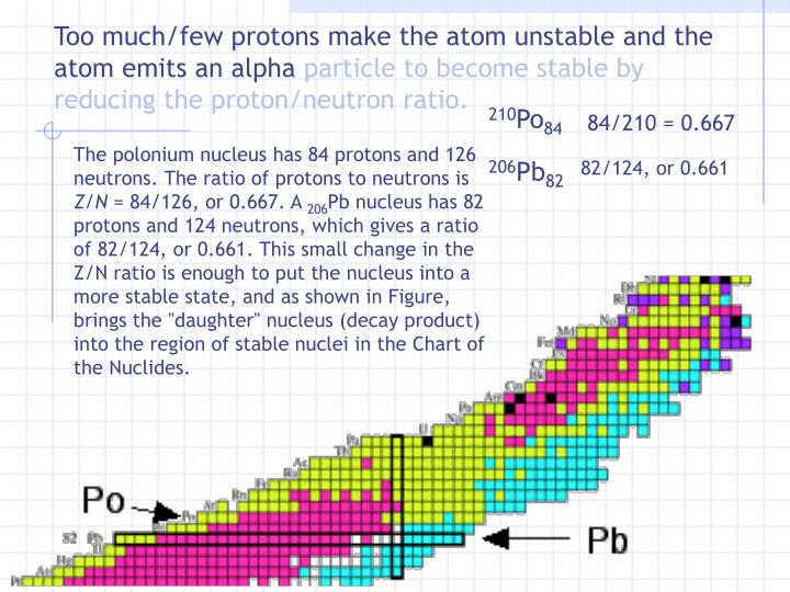 Too much/few protons make the atom unstable and the atom emits an alpha