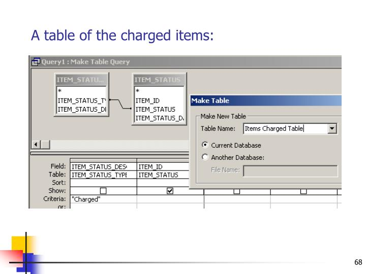 A table of the charged items: