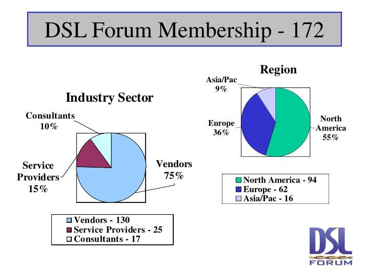 DSL Forum Membership - 172